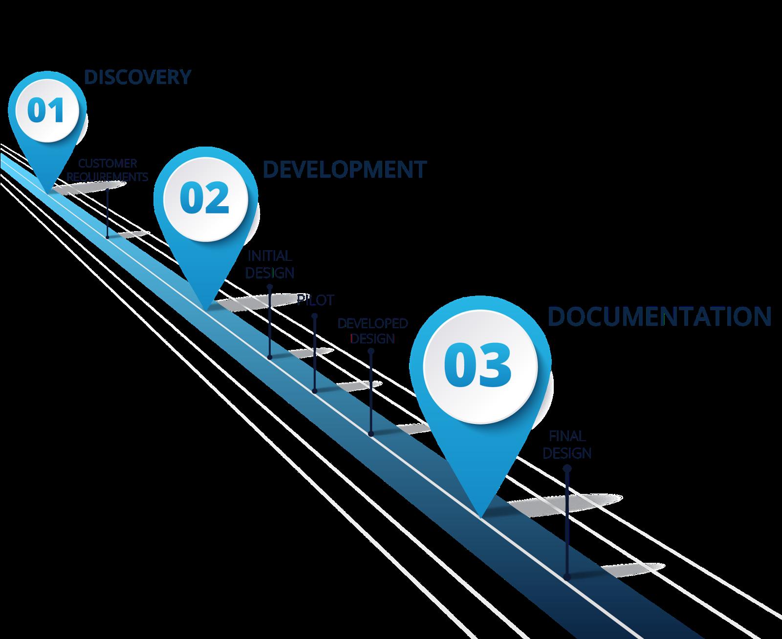 Discovery Development Documentation