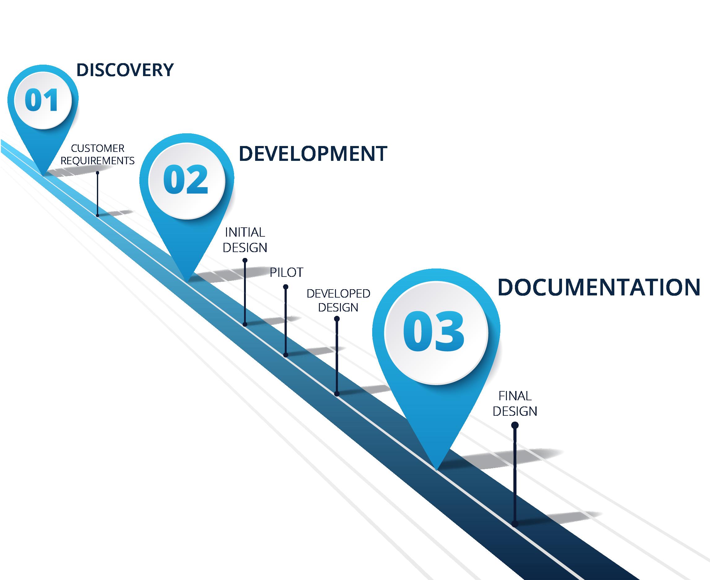 Discovery Development Documentation Design