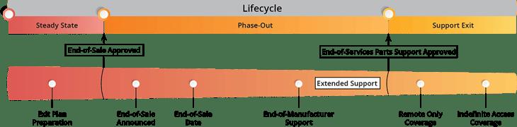 Avaya Lifecycle