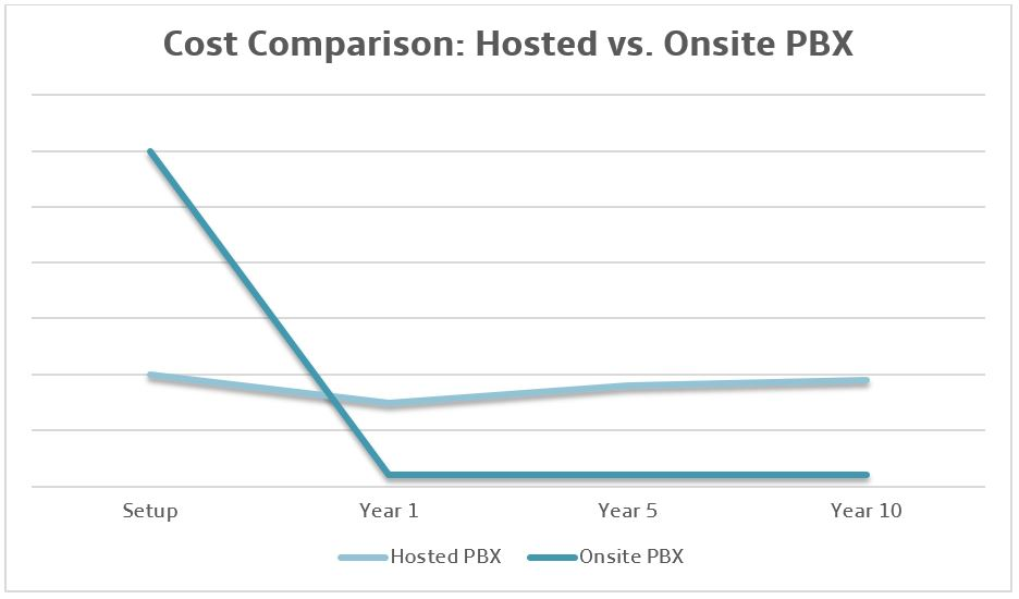 Cost-Hosted-vs-Onsite