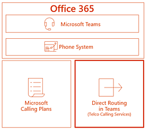 Microsoft-Direct-Routing