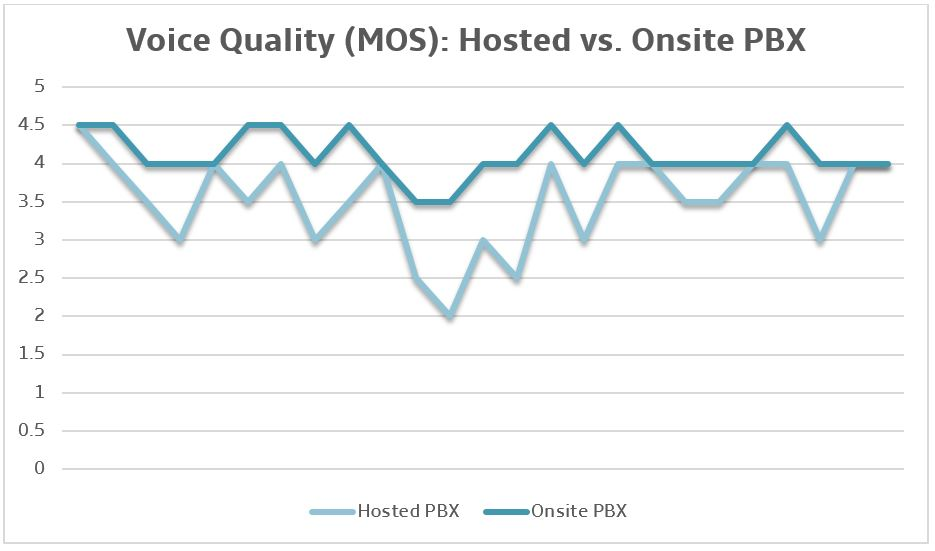 Voice-Quality-Hosted-vs-Onsite