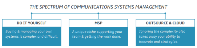comm-systems-management-spectrum