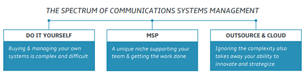comm-systems-management-spectrum