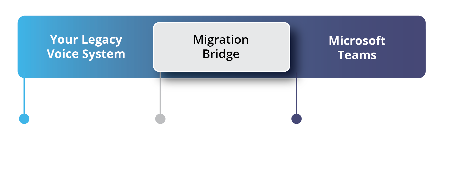 Migration from PBX to Teams TPM Roadmap