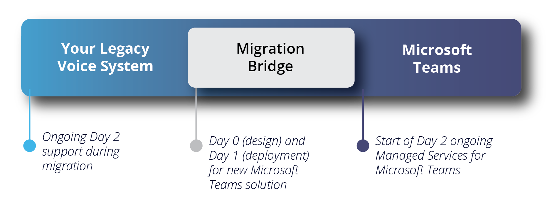 Third Party Maintenance Migration Roadmap