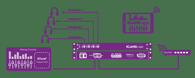 Klang App Connectivity Diagram